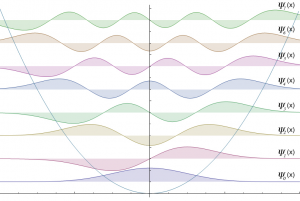 Potencial-HO_Wave-functions1-8_Wikipedia-300x201