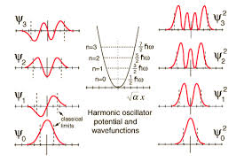 Potencial-HO_wave-functions_physics-stackexchange-com