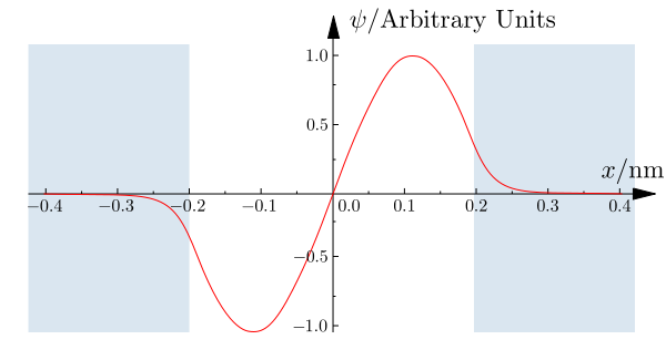 pozo-finite_well_wavefunction_n2_0-4nm-75ev_wikibooks