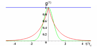 Plot of $latex g^{(1)}$ as a function of the delay normalized to the coherence length $latex \tau/\tau_c$ . The blue curve is for a coherent state (an ideal laser or a single frequency). The red curve is for Lorentzian chaotic light (e.g. collision broadened). The green curve is for Gaussian chaotic light (e.g. Doppler broadened) (from Wikipedia)