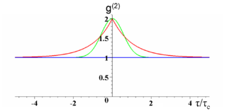 Plot of $latex g^{(2)}$ as a function of the delay normalized to the coherence length $latex \tau/\tau_c$ . The blue curve is for a coherent state (an ideal laser or a single frequency). The red curve is for Lorentzian chaotic light (e.g. collision broadened). The green curve is for Gaussian chaotic light (e.g. Doppler broadened) (from Wikipedia).