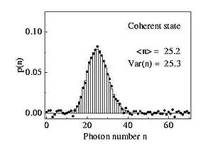 The probability of detecting n photons, the photon number distribution, of the coherent state in [previous figure]. As is necessary for a Poissonian distribution the mean photon number is equal to the variance of the photon number distribution. Bars refer to theory, dots to experimental values (from Wikipedia)